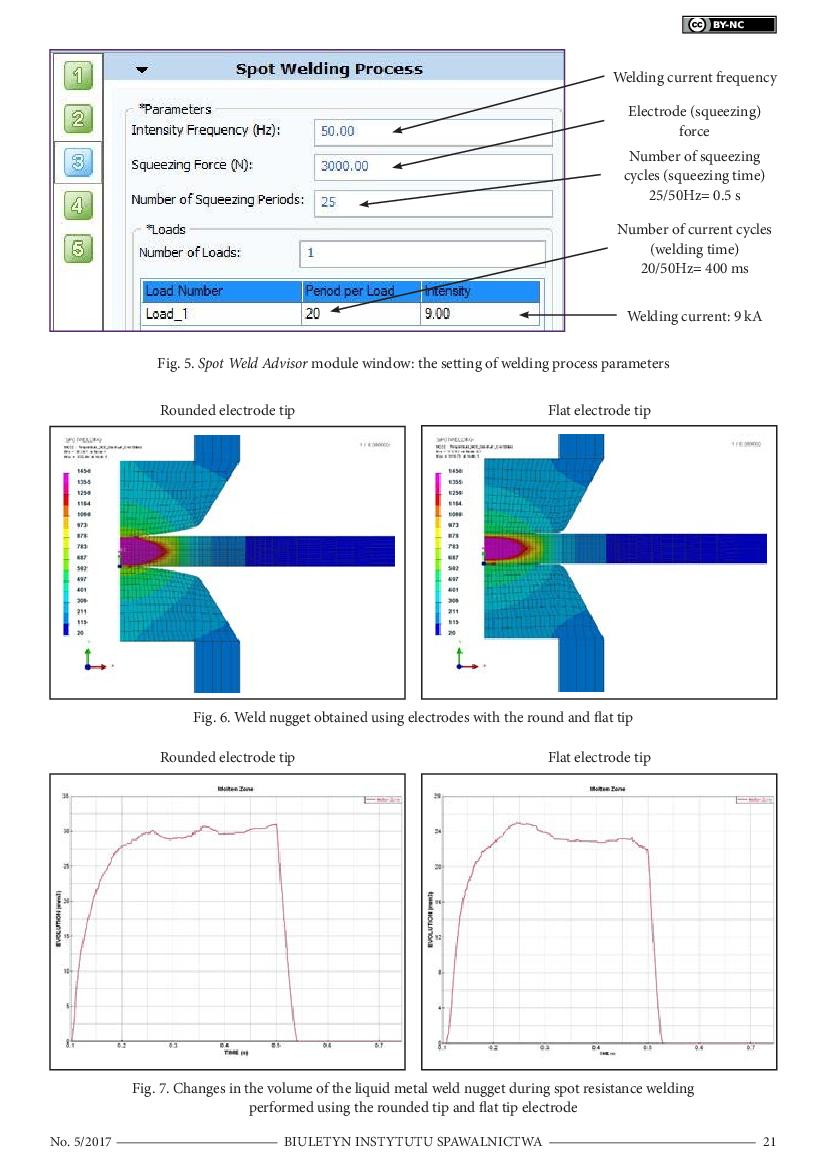 Numerical Analyses In The Modelling Of Spot Resistance Welding Diagram 1
